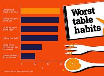 Are you the nation's worst dinner party guest? Britain's most hated dining habits revealed