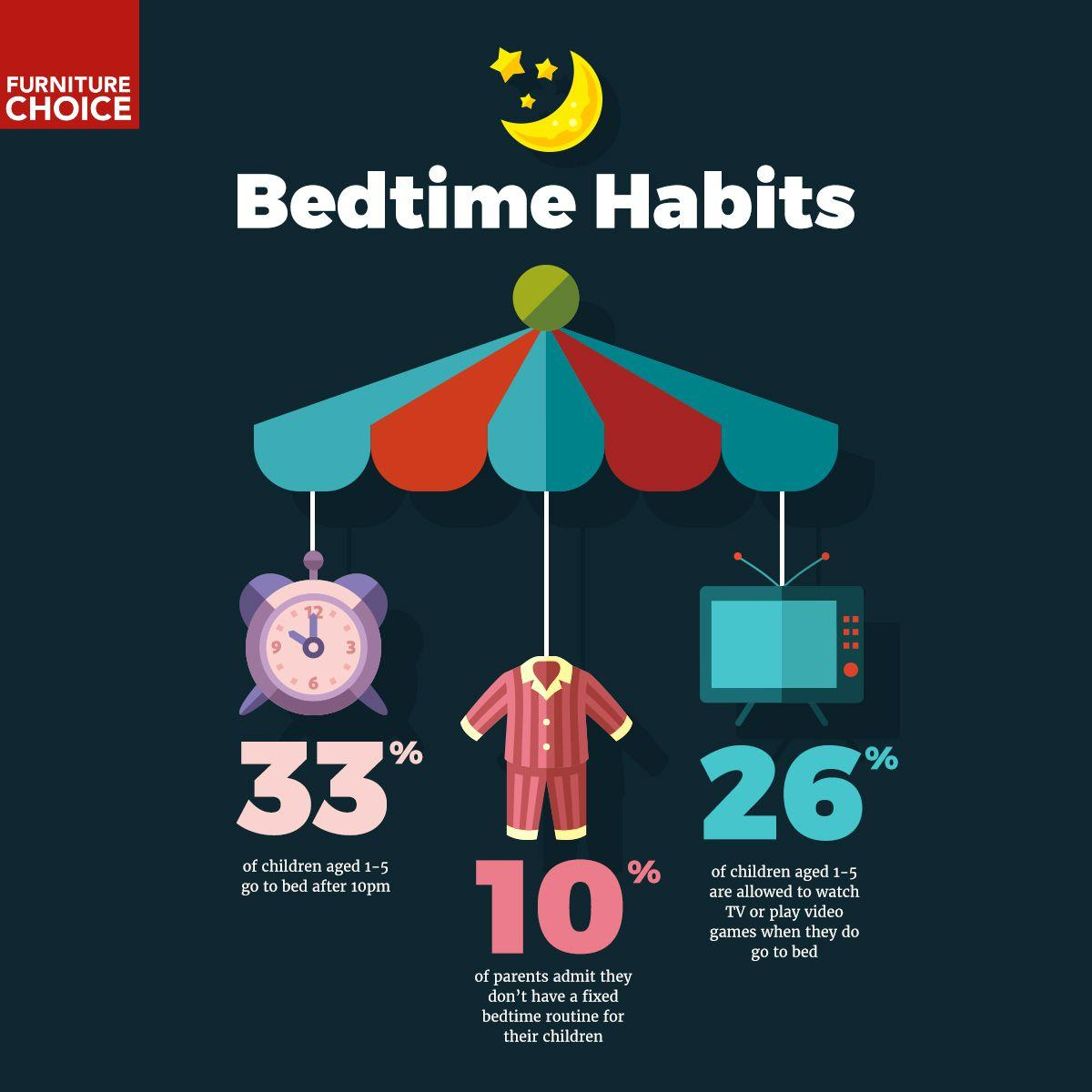 Multicoloured diagram about bedtime habits.