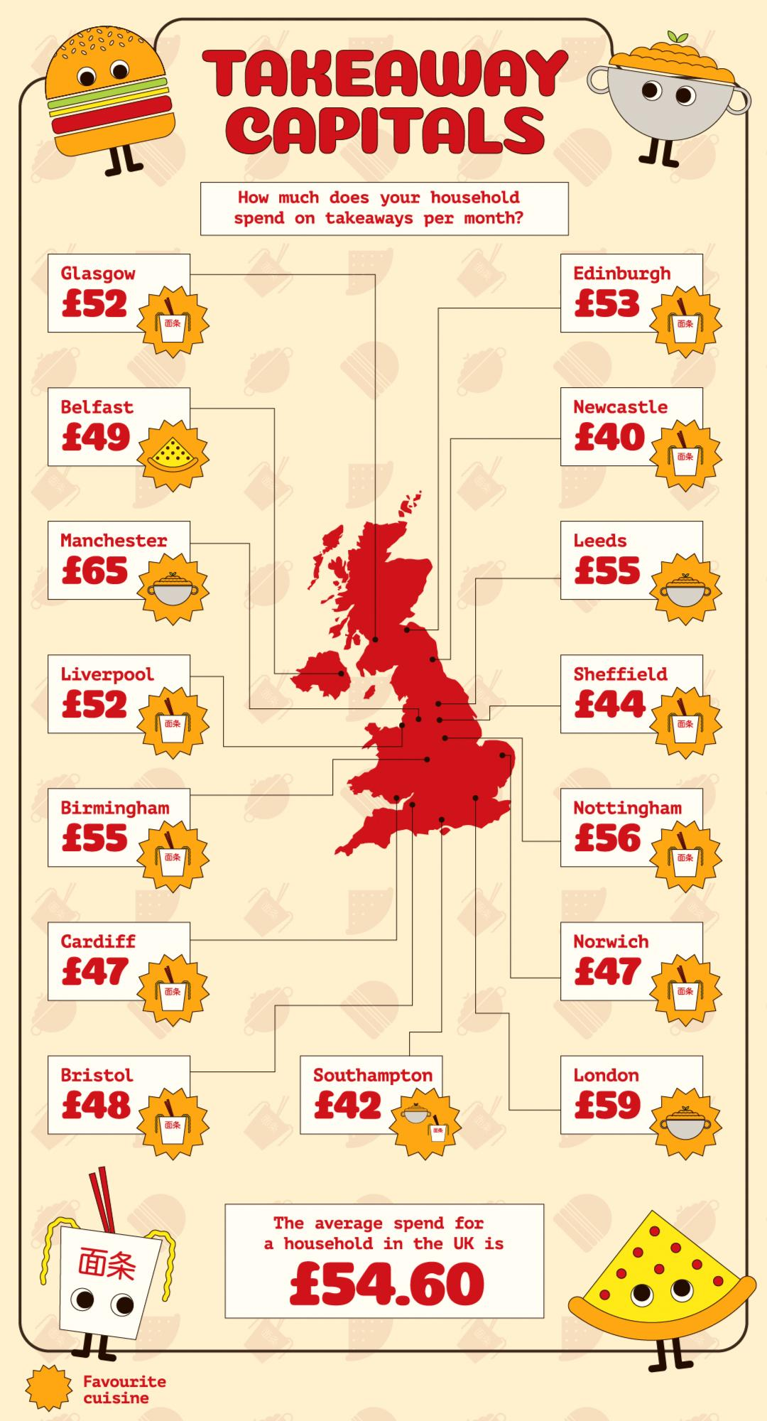 Average spend on takeaways per month in the UK